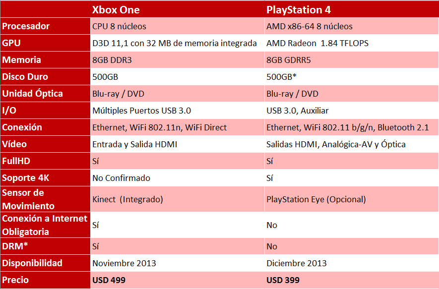 Comparacion XboxOne y PS4