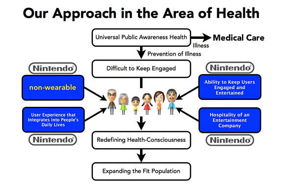 nintendo-health-approach-100228264-large