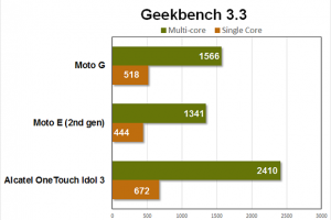 Benchmarks Geekbench